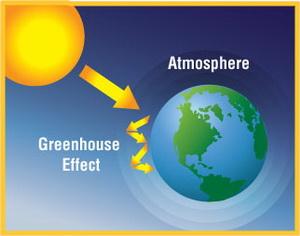 اثر گلخانهای